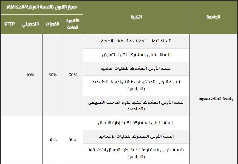 معدلات القبول في جامعة الملك سعود