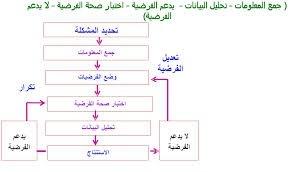 اكمل خريطة المفاهيم ادناه بما يناسبها من مراحل الطريقة العلمية